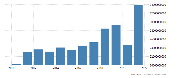 dominican republic imports of goods services and income bop us dollar wb data