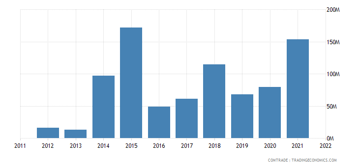 dominican republic imports russia