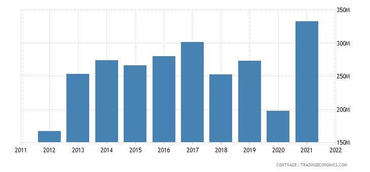 dominican republic imports south korea