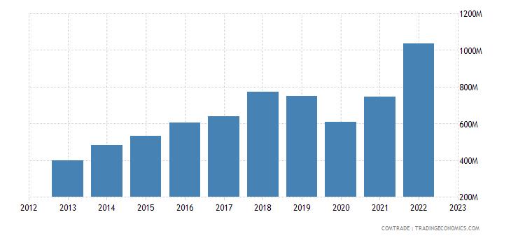 dominican republic imports spain