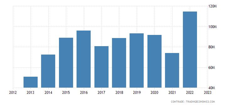 dominican republic imports thailand