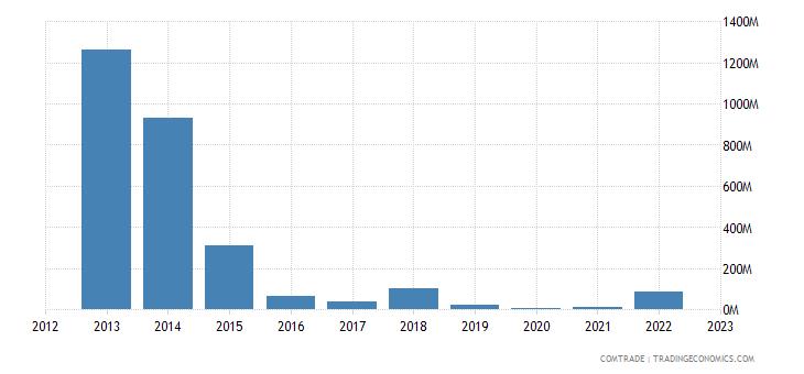 dominican republic imports venezuela