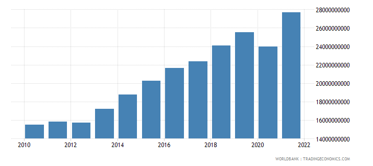 dominican republic industry value added constant 2000 us dollar wb data