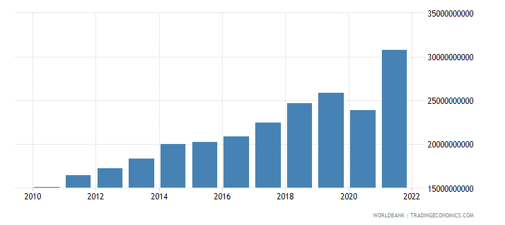 dominican republic industry value added us dollar wb data