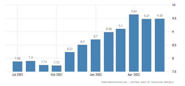 Dominican Republic Inflation Rate