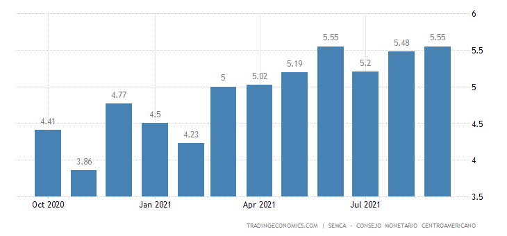 Dominican Republic Inflation Expectations