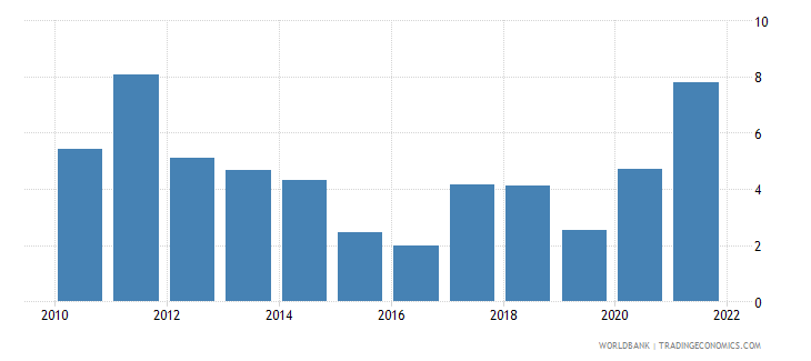 dominican republic inflation gdp deflator annual percent wb data
