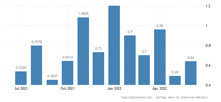 Dominican Republic Inflation Rate MoM