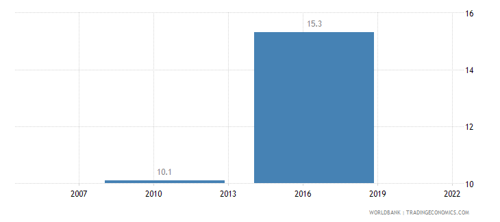 dominican republic informal payments to public officials percent of firms wb data
