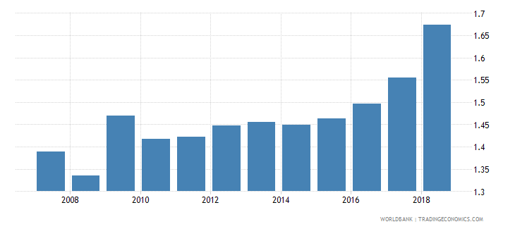 dominican republic insurance company assets to gdp percent wb data