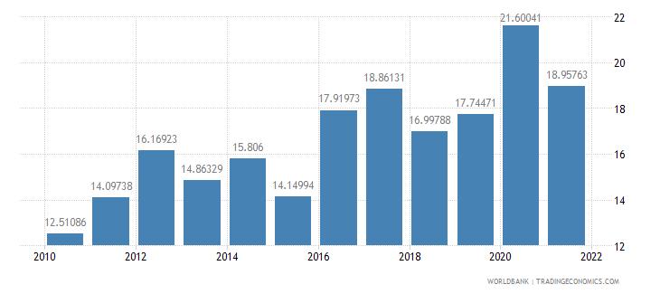 dominican republic interest payments percent of revenue wb data