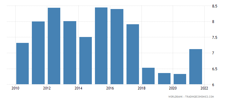 dominican republic interest rate spread lending rate minus deposit rate percent wb data