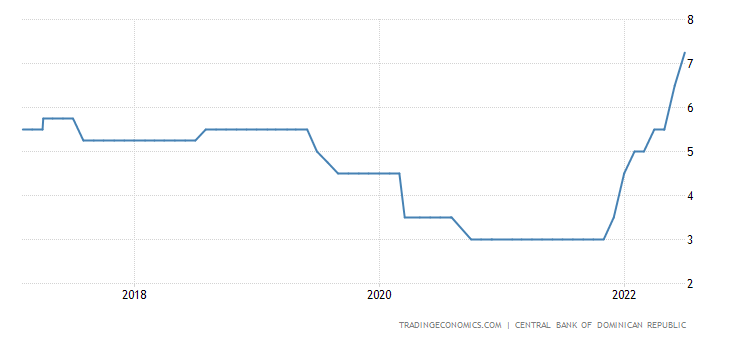 Dominican Republic Interest Rate