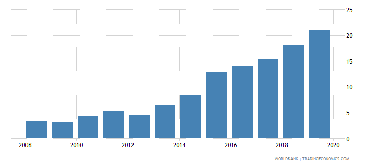 dominican republic international debt issues to gdp percent wb data