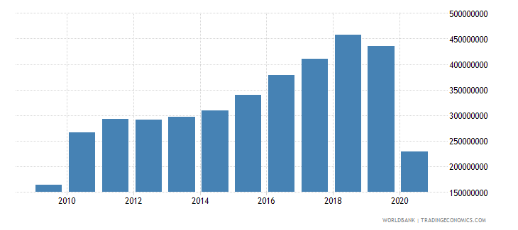 dominican republic international tourism expenditures for passenger transport items us dollar wb data