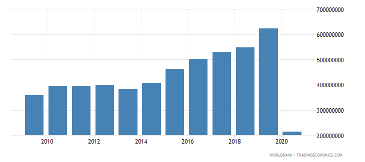 dominican republic international tourism expenditures for travel items us dollar wb data