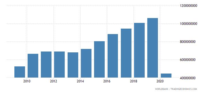 dominican republic international tourism expenditures us dollar wb data
