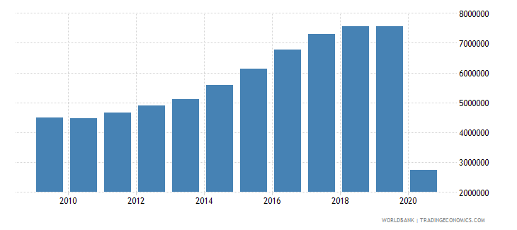 dominican republic international tourism number of arrivals wb data