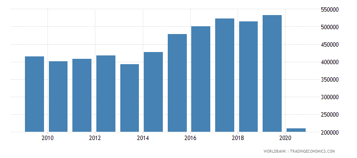 dominican republic international tourism number of departures wb data