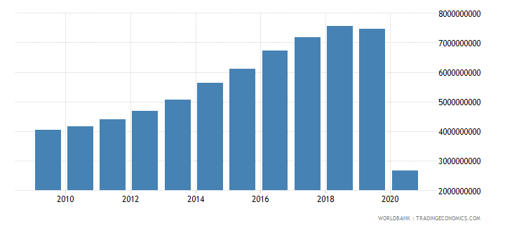 dominican republic international tourism receipts for travel items us dollar wb data
