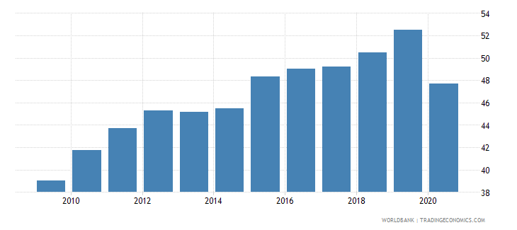 dominican republic labor force participation rate female percent of female population ages 15 national estimate wb data