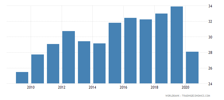 dominican republic labor force participation rate for ages 15 24 female percent national estimate wb data