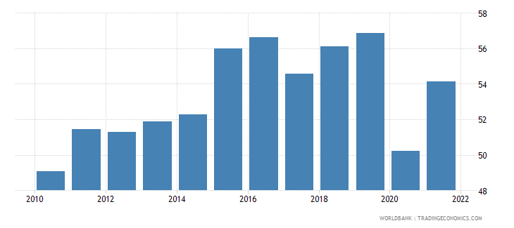 dominican republic labor force participation rate for ages 15 24 male percent modeled ilo estimate wb data