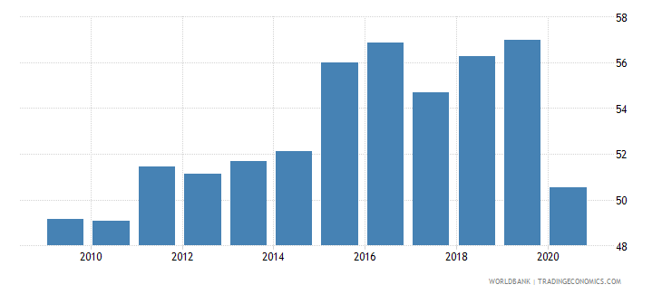dominican republic labor force participation rate for ages 15 24 male percent national estimate wb data