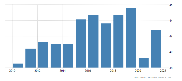 dominican republic labor force participation rate for ages 15 24 total percent modeled ilo estimate wb data