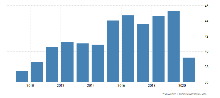 dominican republic labor force participation rate for ages 15 24 total percent national estimate wb data