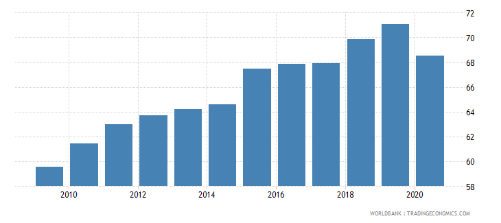 dominican republic labor force participation rate total percent of total population ages 15 64 modeled ilo estimate wb data