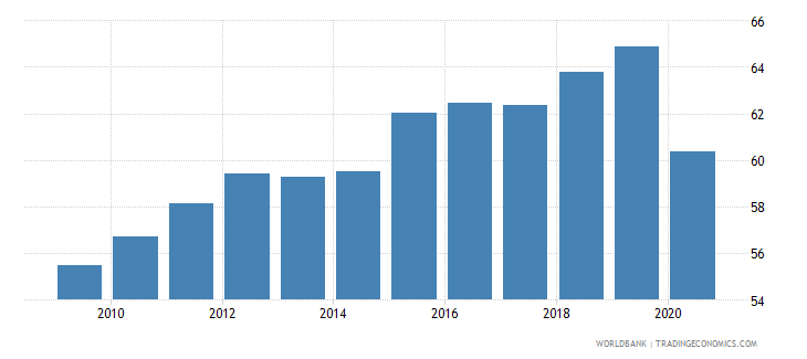 dominican republic labor force participation rate total percent of total population ages 15 national estimate wb data