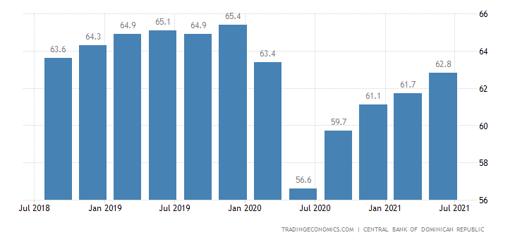 Dominican Republic Labor Force Participation Rate