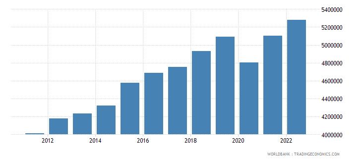 dominican republic labor force total wb data