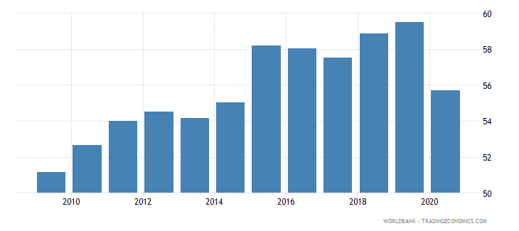 dominican republic labor force with basic education percent of total wb data
