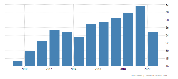 dominican republic labor force with intermediate education female percent of female labor force wb data