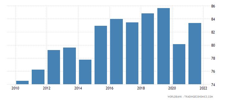 dominican republic labor force with intermediate education male percent of male labor force wb data