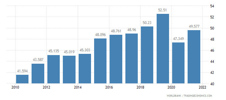 dominican republic labor participation rate female percent of female population ages 15 plus  wb data