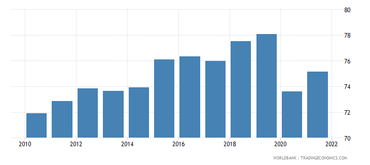 dominican republic labor participation rate male percent of male population ages 15 plus  wb data