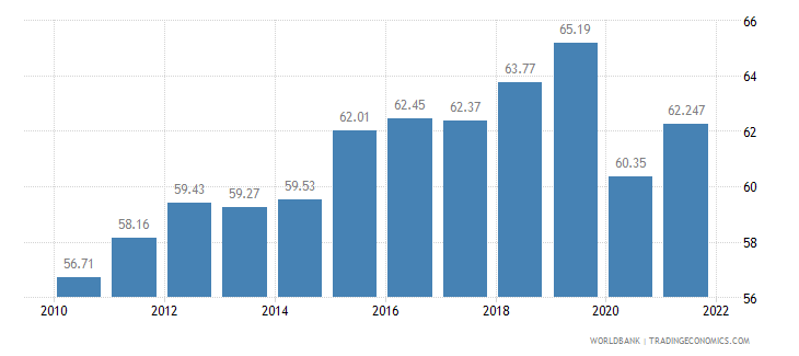 dominican republic labor participation rate total percent of total population ages 15 plus  wb data