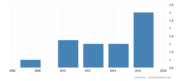 dominican republic lead time to export median case days wb data