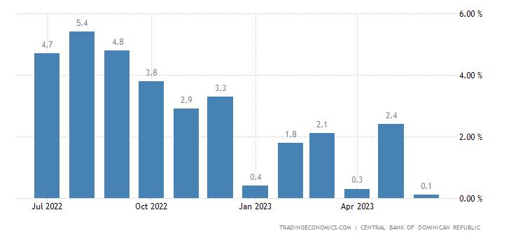 Dominican Republic Economic Activity Index