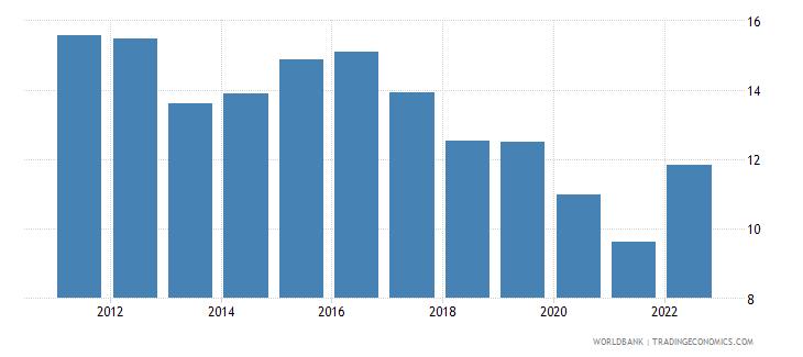 dominican republic lending interest rate percent wb data