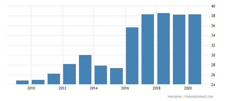 dominican republic liner shipping connectivity index maximum value in 2004  100 wb data