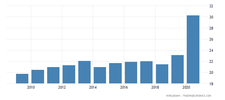 dominican republic liquid liabilities to gdp percent wb data