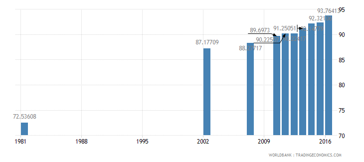 dominican republic literacy rate adult female percent of females ages 15 and above wb data