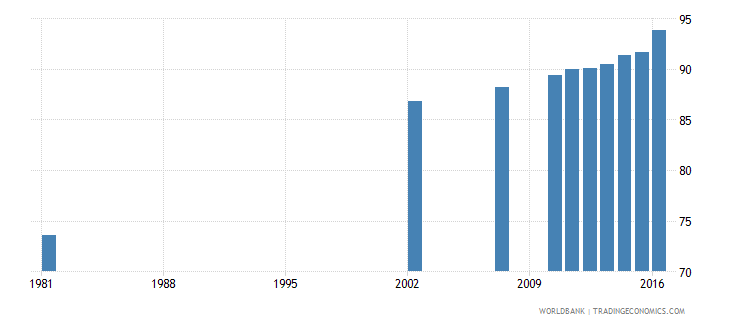 dominican republic literacy rate adult male percent of males ages 15 and above wb data