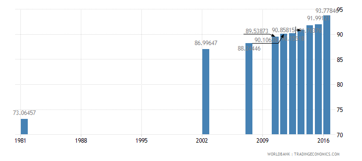 dominican republic literacy rate adult total percent of people ages 15 and above wb data