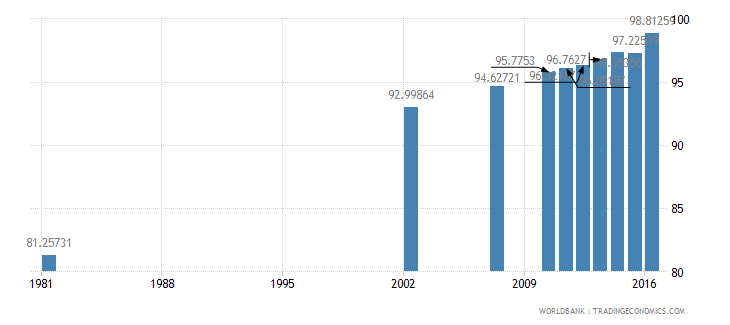 dominican republic literacy rate youth male percent of males ages 15 24 wb data