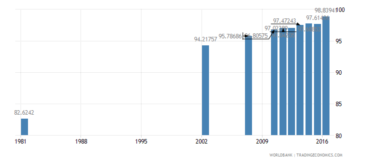 dominican republic literacy rate youth total percent of people ages 15 24 wb data
